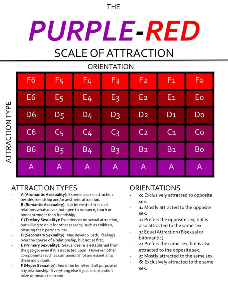 Purple-red-scale-of-attraction1